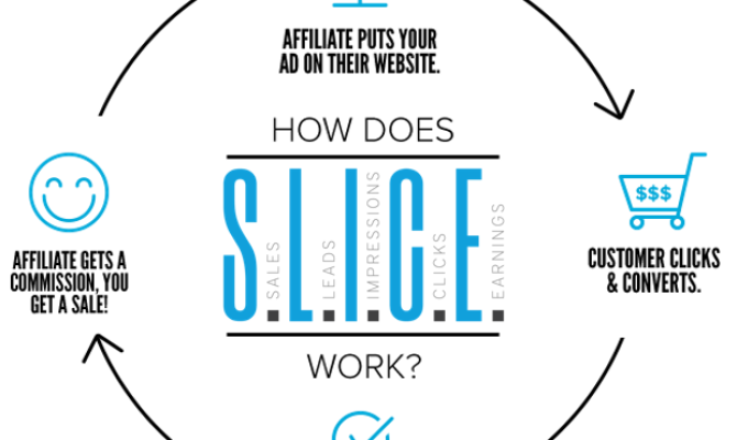 Image for Affiliate Marketing or Google Adsense - What Makes More Money Article